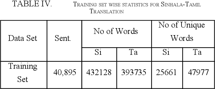 Figure 4 for Data Augmentation and Terminology Integration for Domain-Specific Sinhala-English-Tamil Statistical Machine Translation