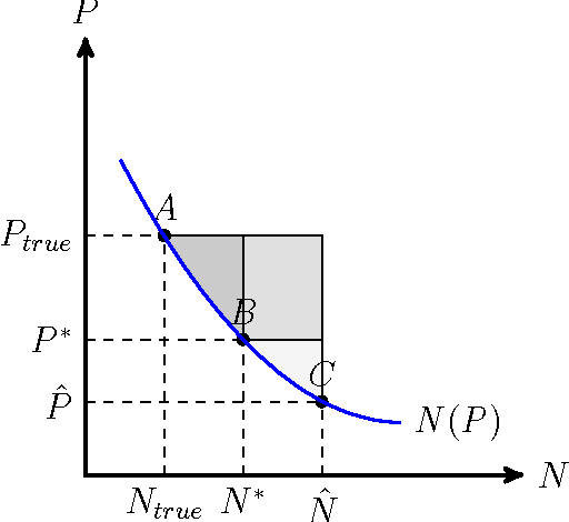 Figure 2: N(P ) gives the demand curve for a sample product j as a function of the generalized price P . P̂ gives the apparent price prior to nutrition labeling, P ∗ gives the price after nutrition labeling, and Phat gives the true price if individuals were fully aware of all health relevant factors. The most lightly shaded region gives the welfare gain from labeling judged from the benchmark of P ∗, the value computed in Section 7.1. The medium-gray region gives the correction to this welfare gain when the change in consumption is judged using the fully informed marginal cost Ptrue. The most darkly shaded region gives the additional welfare gain that could be realized if individuals observed Ptrue and changed their consumption to Ntrue.