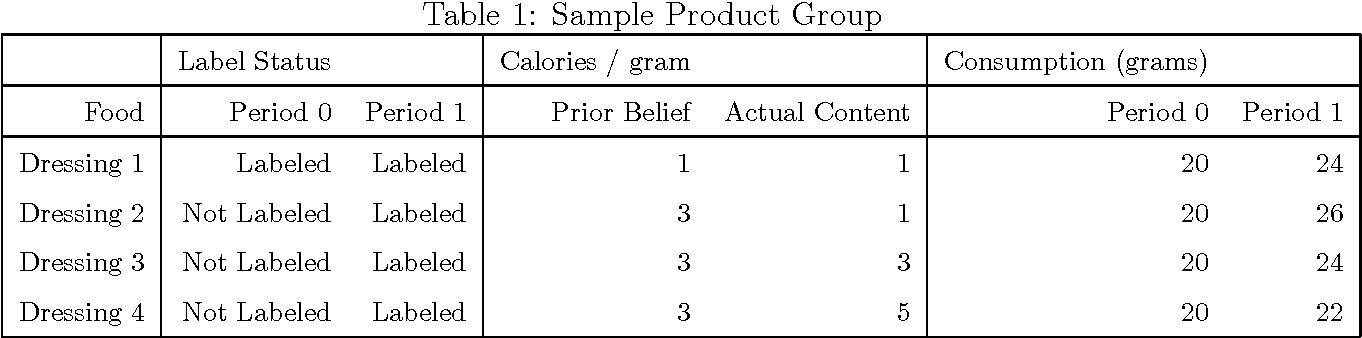Table 1: Sample Product Group