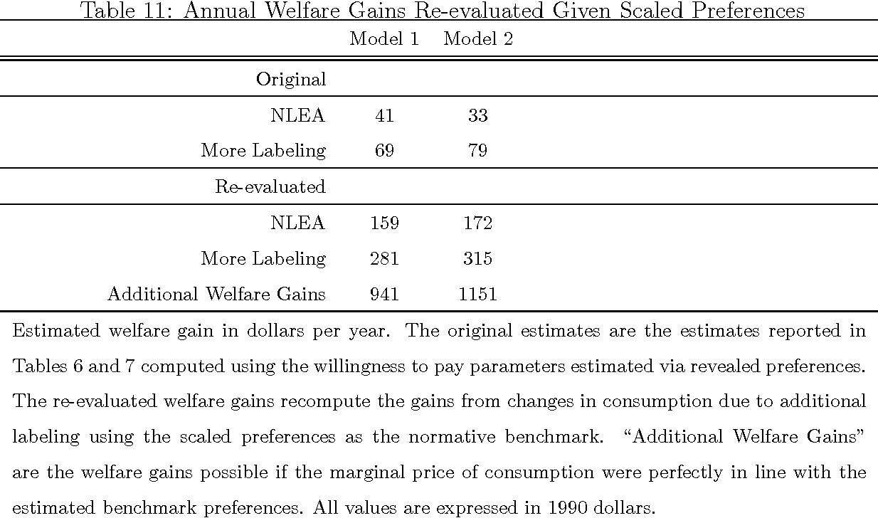 Table 11: Annual Welfare Gains Re-evaluated Given Scaled Preferences
