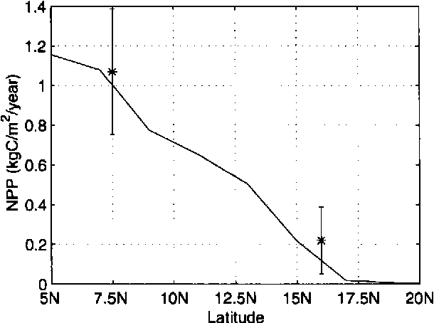 Figure 3. The total net primary productivity at the biosphere equilibrium. The two asterisks with error bars mark the mean and standard deviation of point measurements (Murphy 1975) from humid and arid regions in West Africa.