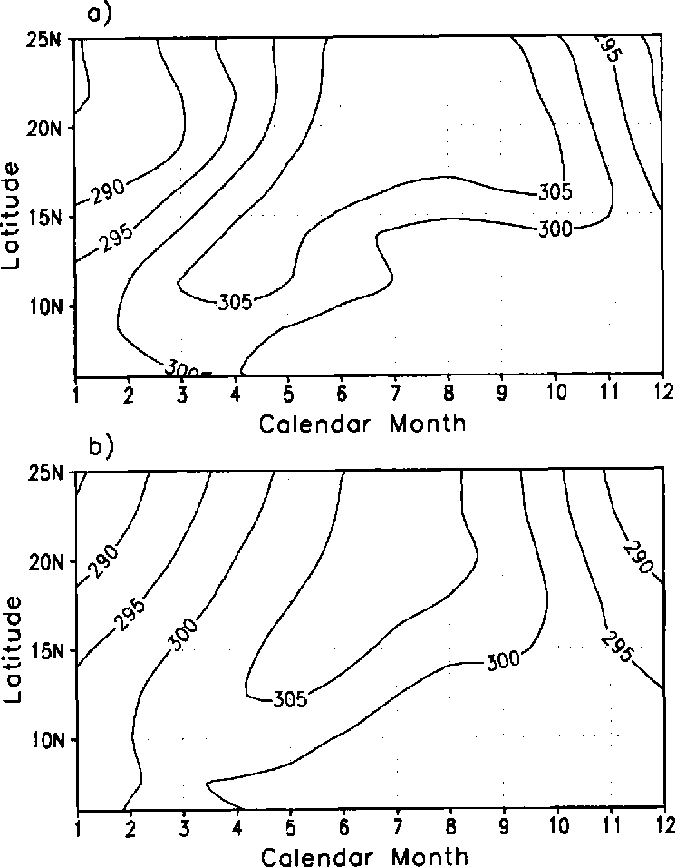 Figure 5. The seasonal cycle of surface temperature (K): (a) the model simulation; (b) climatology of the NCEP re-analysis data.