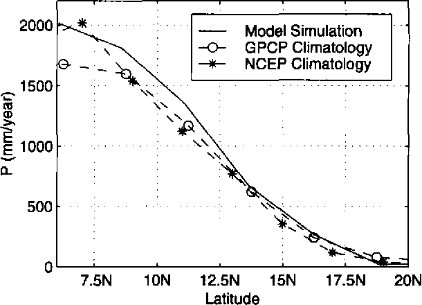 Figure 7. Comparison of annual rainfall between the model, the GPCP climatology, and the NCEP climatology.