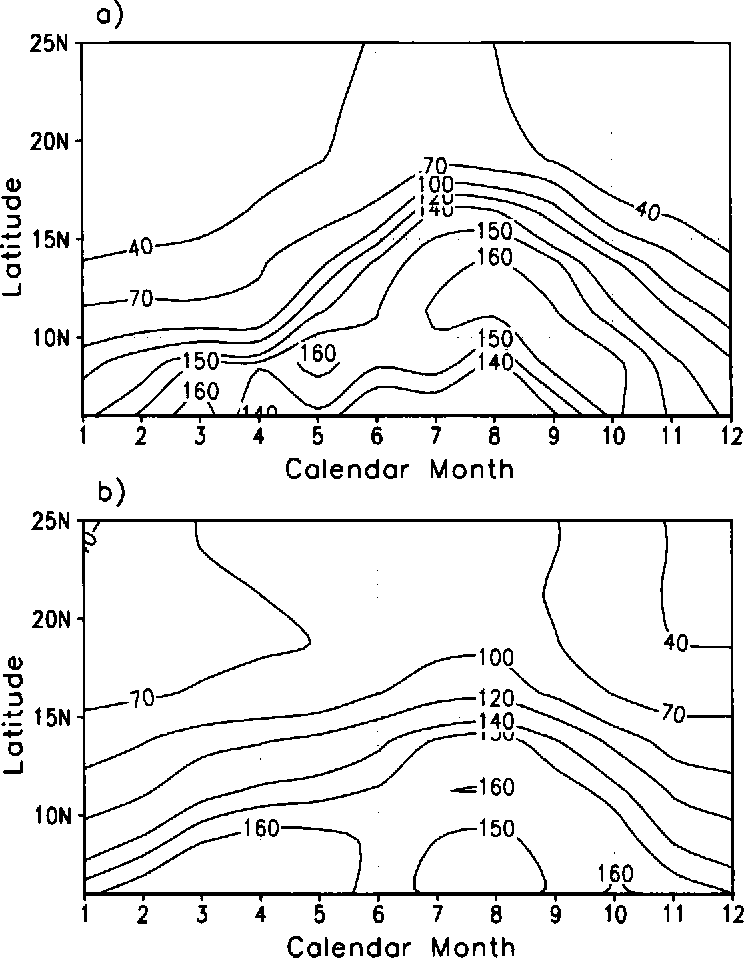 Figure 9. The seasonal cycle of net radiation at the surface (W m-2): (a) from the model, and (b) from the ISCCP data.