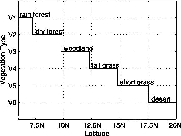 Figure 11. Distribution of vegetation type along the latitude at the attained biosphere-atmosphere equilibrium. The definition of vegetation type is the same as in Fig. 2.