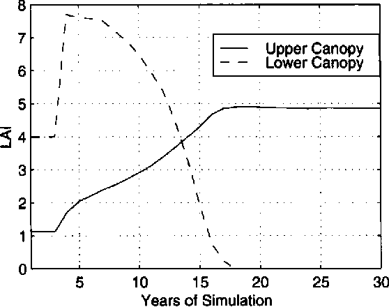 Figure 12. The evolutionary process of the growing-season leaf area index for the upper canopy and for the lower canopy at 1 ION, where vegetation was initialized as savannah.