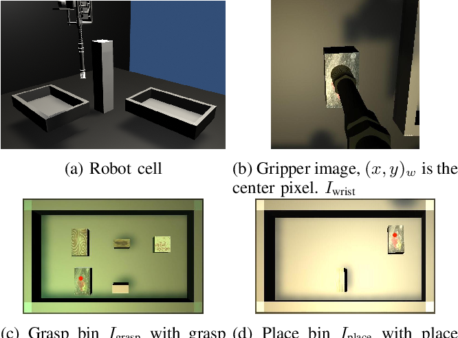 Figure 1 for Self-Supervised Goal-Conditioned Pick and Place