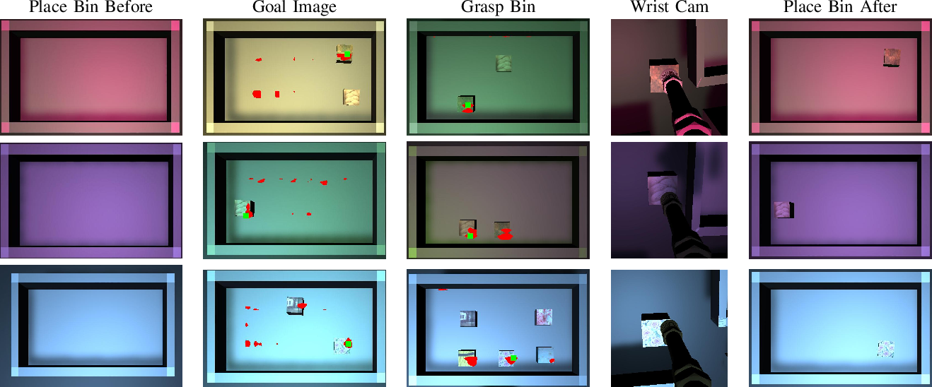Figure 2 for Self-Supervised Goal-Conditioned Pick and Place