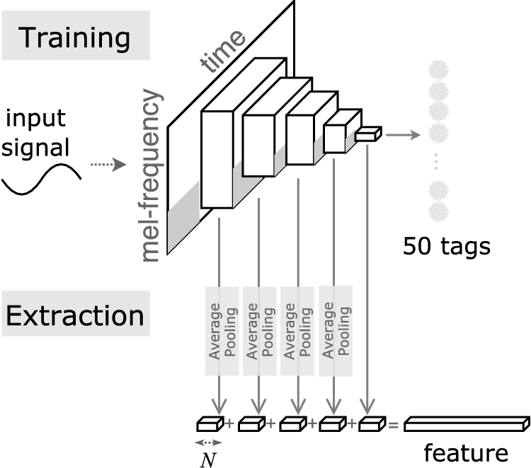 Figure 1 for Transfer learning for music classification and regression tasks