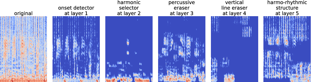 Figure 3 for Transfer learning for music classification and regression tasks