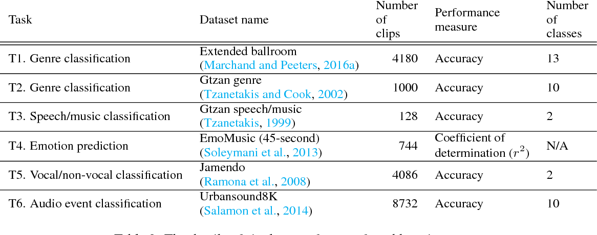 Figure 4 for Transfer learning for music classification and regression tasks
