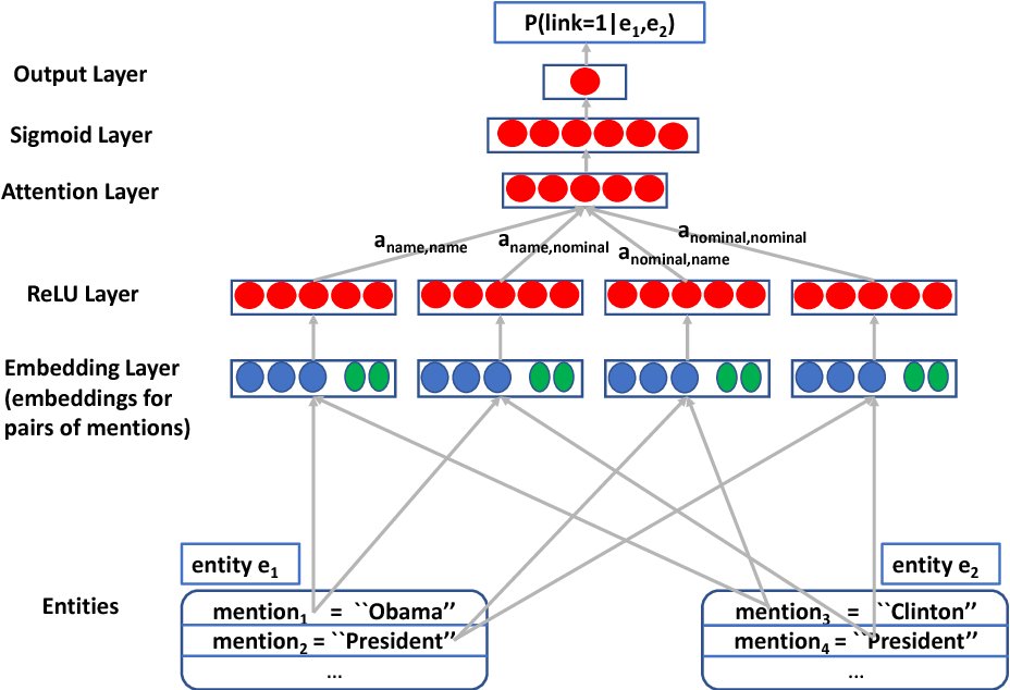 Figure 1 for Neural Cross-Lingual Coreference Resolution and its Application to Entity Linking