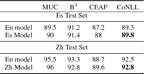 Figure 4 for Neural Cross-Lingual Coreference Resolution and its Application to Entity Linking