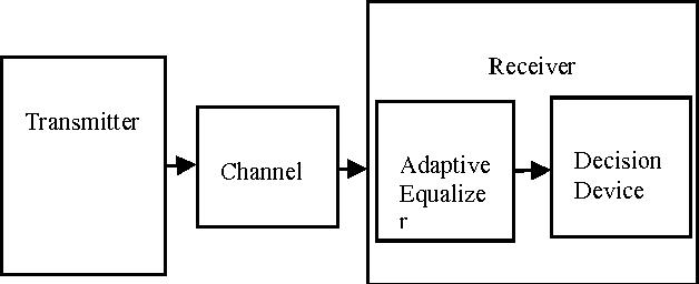 Fig. 1: Digital transmission system using channel equalization.