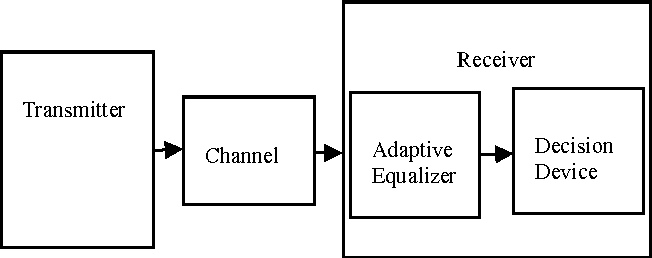 Fig. 2: Digital transmission system using channel equalization.