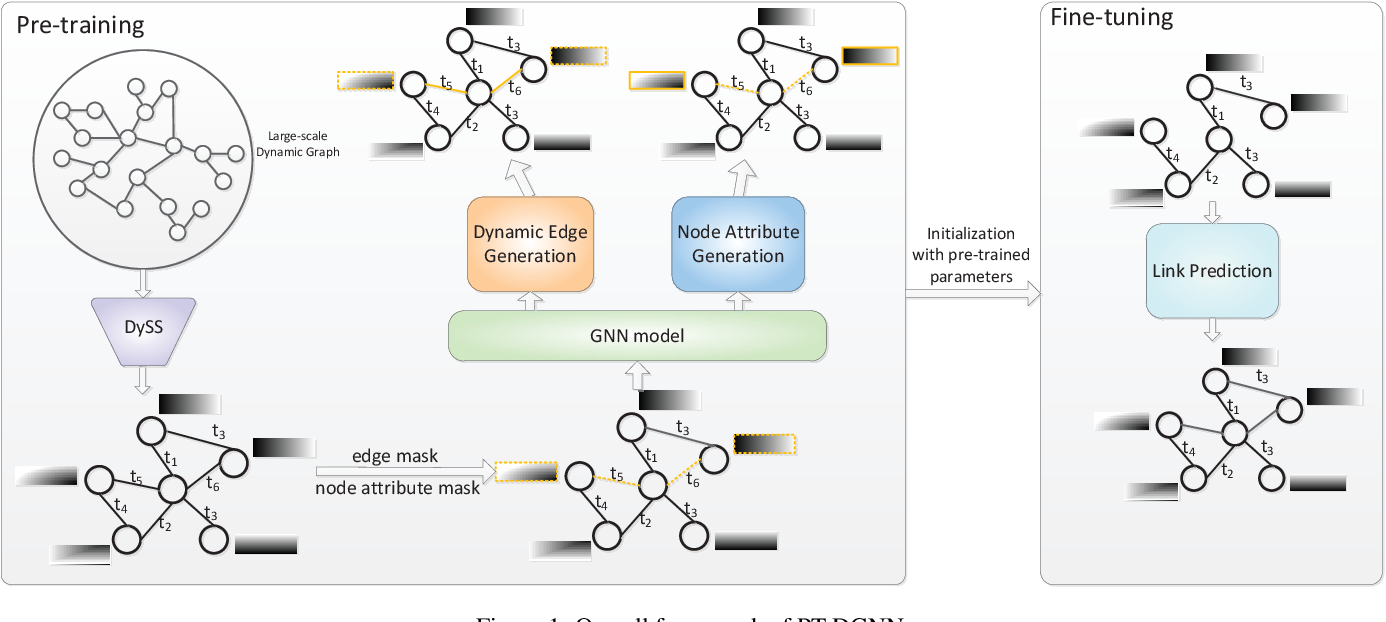 Figure 1 for Pre-Training on Dynamic Graph Neural Networks