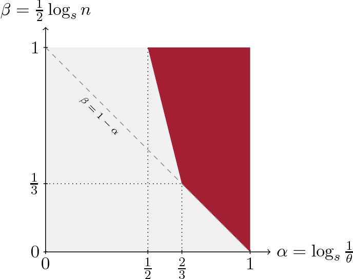 Figure 1 for Sparse Gaussian ICA