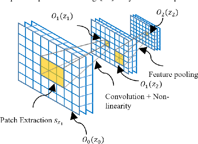 Figure 1 for Sparsity-based Convolutional Kernel Network for Unsupervised Medical Image Analysis