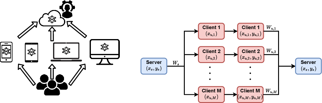 Figure 2 for SemiFL: Communication Efficient Semi-Supervised Federated Learning with Unlabeled Clients