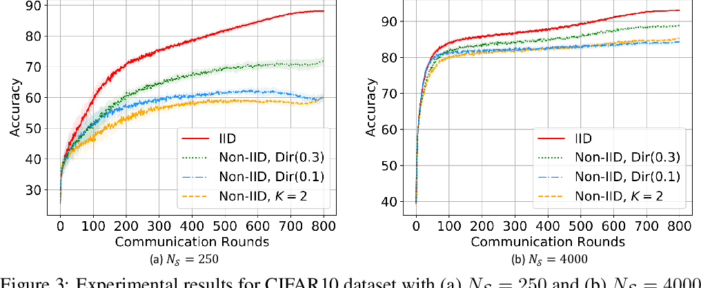 Figure 4 for SemiFL: Communication Efficient Semi-Supervised Federated Learning with Unlabeled Clients