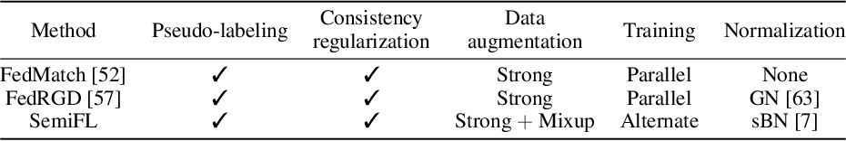 Figure 3 for SemiFL: Communication Efficient Semi-Supervised Federated Learning with Unlabeled Clients