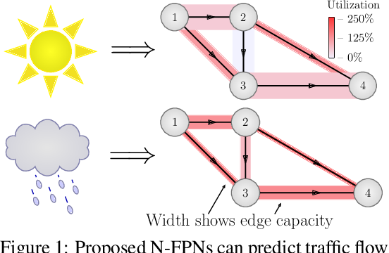 Figure 1 for Learn to Predict Equilibria via Fixed Point Networks