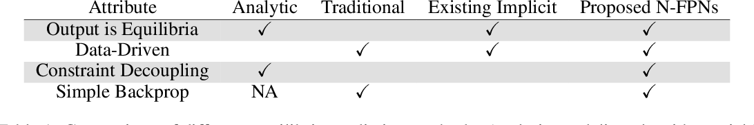 Figure 2 for Learn to Predict Equilibria via Fixed Point Networks