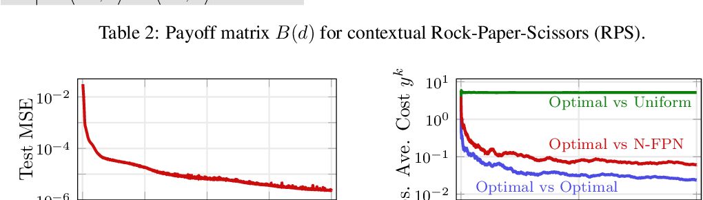 Figure 4 for Learn to Predict Equilibria via Fixed Point Networks