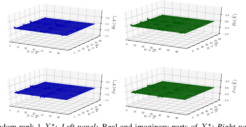 Figure 2 for Run Procrustes, Run! On the convergence of accelerated Procrustes Flow