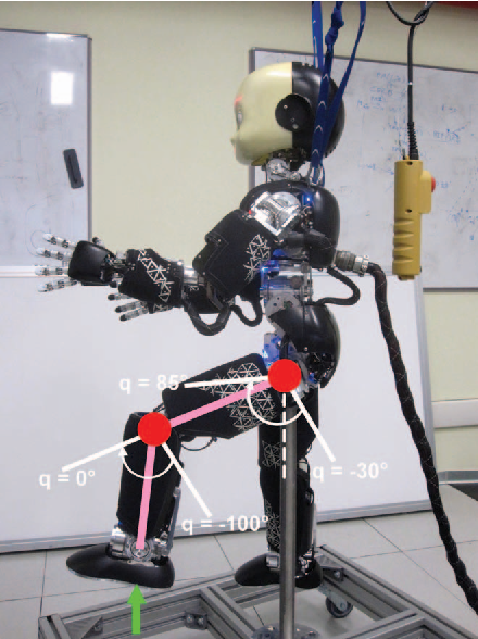 Figure 1 for On-line Joint Limit Avoidance for Torque Controlled Robots by Joint Space Parametrization