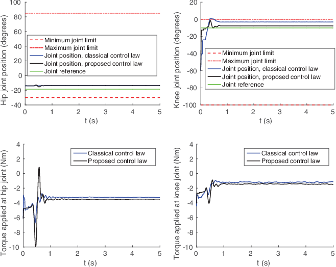 Figure 2 for On-line Joint Limit Avoidance for Torque Controlled Robots by Joint Space Parametrization