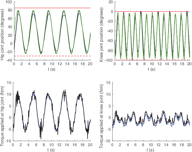 Figure 3 for On-line Joint Limit Avoidance for Torque Controlled Robots by Joint Space Parametrization