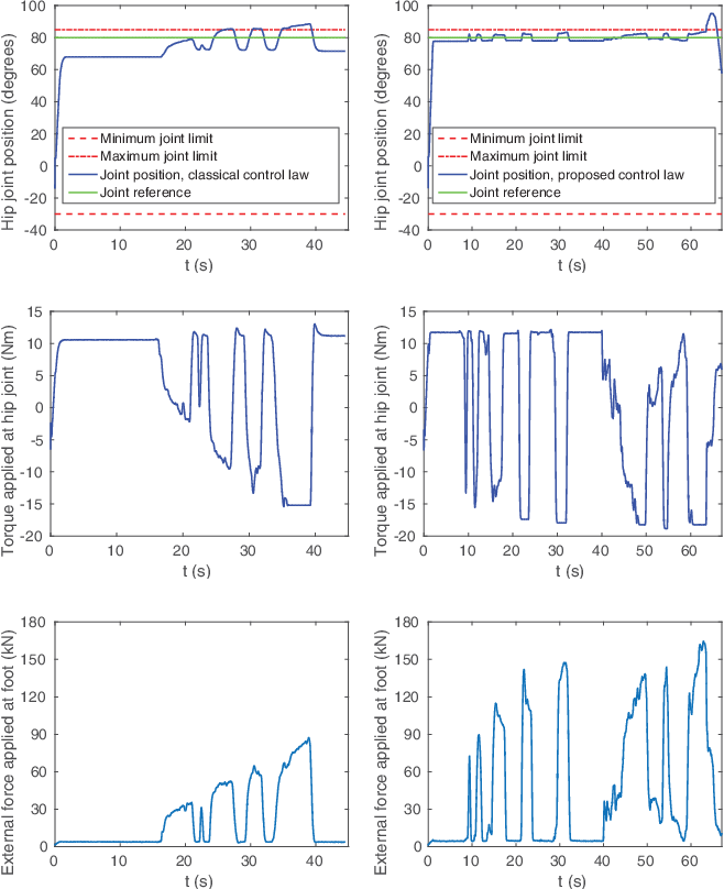 Figure 4 for On-line Joint Limit Avoidance for Torque Controlled Robots by Joint Space Parametrization
