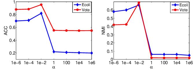 Figure 4 for Discrete Optimal Graph Clustering