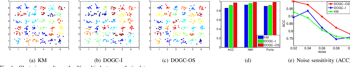Figure 1 for Discrete Optimal Graph Clustering