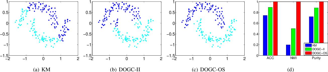 Figure 2 for Discrete Optimal Graph Clustering