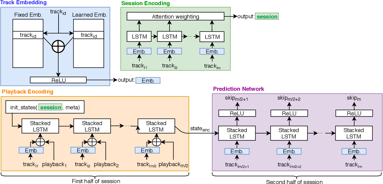 Figure 1 for Modelling Sequential Music Track Skips using a Multi-RNN Approach