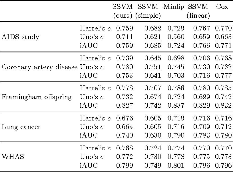 Figure 3 for An Efficient Training Algorithm for Kernel Survival Support Vector Machines