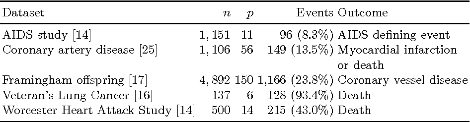 Figure 1 for An Efficient Training Algorithm for Kernel Survival Support Vector Machines