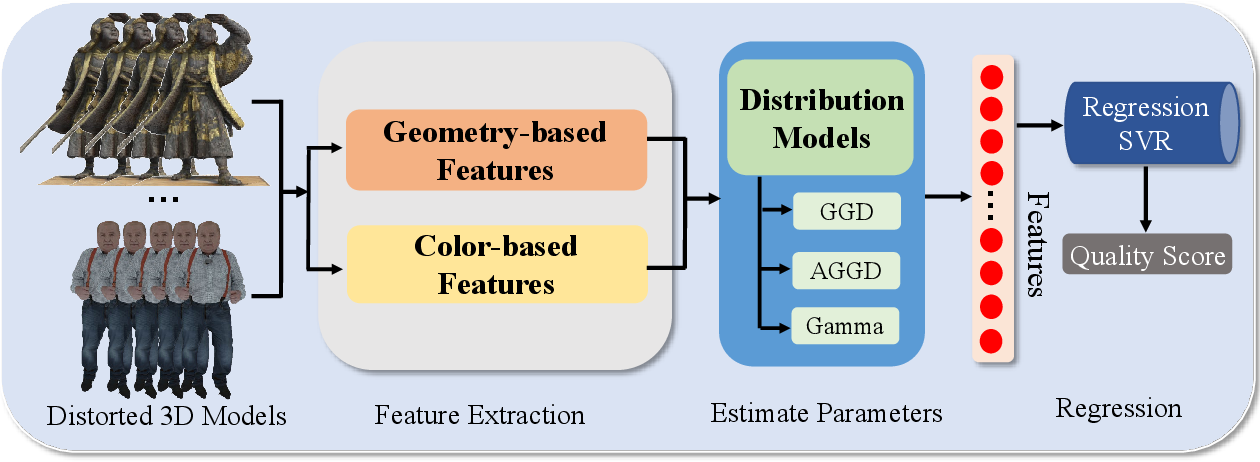 Figure 1 for No-Reference Quality Assessment for Colored Point Cloud and Mesh Based on Natural Scene Statistics