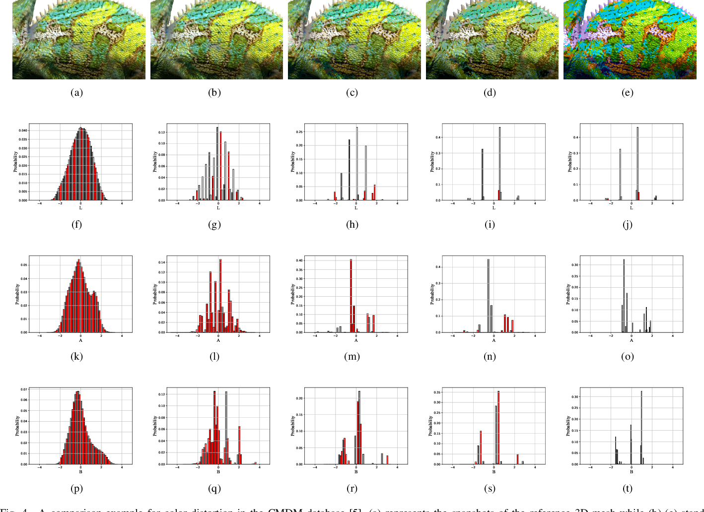 Figure 4 for No-Reference Quality Assessment for Colored Point Cloud and Mesh Based on Natural Scene Statistics