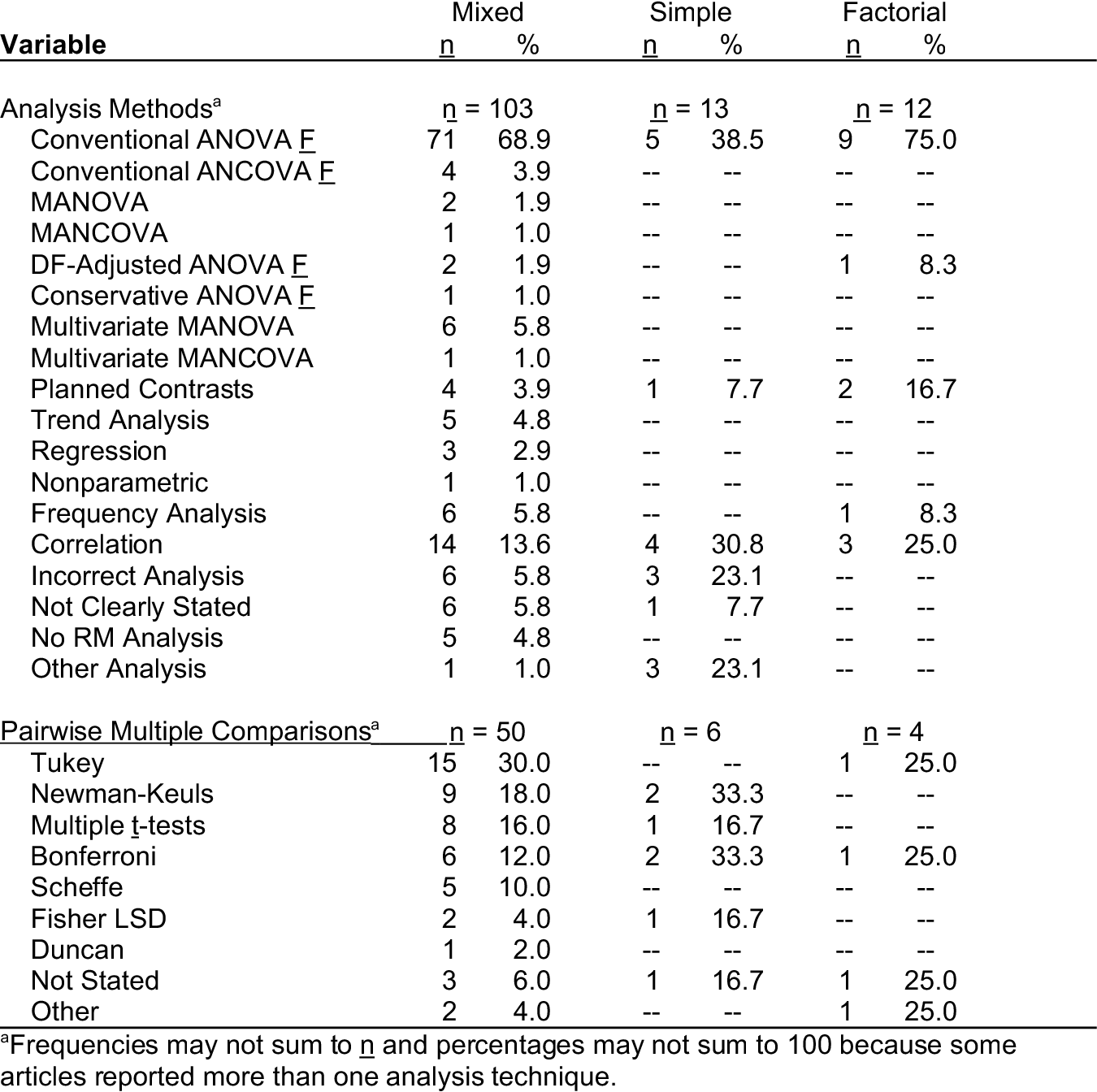 Table 5 from An Analysis of Their ANOVA , MANOVA and