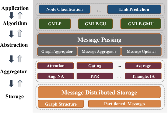 Figure 1 for GMLP: Building Scalable and Flexible Graph Neural Networks with Feature-Message Passing