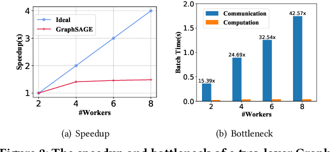Figure 3 for GMLP: Building Scalable and Flexible Graph Neural Networks with Feature-Message Passing