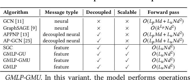 Figure 2 for GMLP: Building Scalable and Flexible Graph Neural Networks with Feature-Message Passing