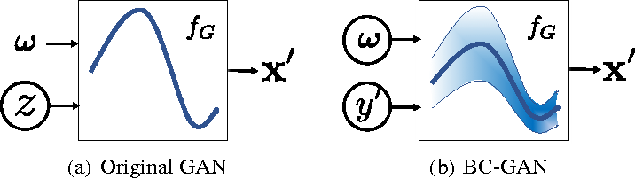 Figure 1 for Bayesian Conditional Generative Adverserial Networks