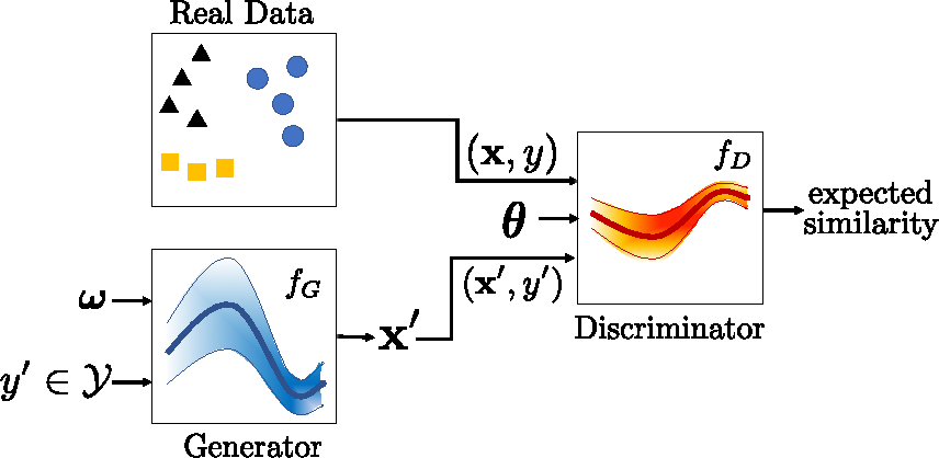 Figure 3 for Bayesian Conditional Generative Adverserial Networks