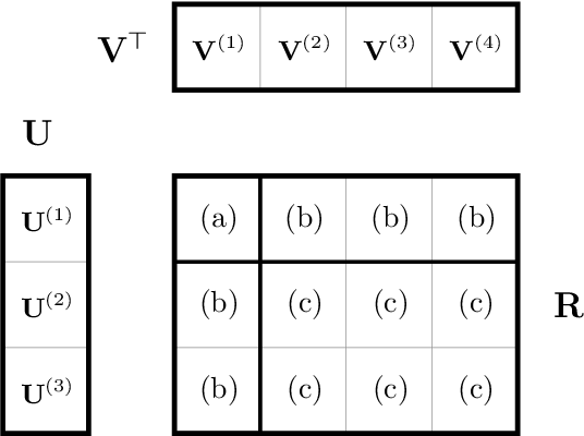 Figure 1 for A High-Performance Implementation of Bayesian Matrix Factorization with Limited Communication