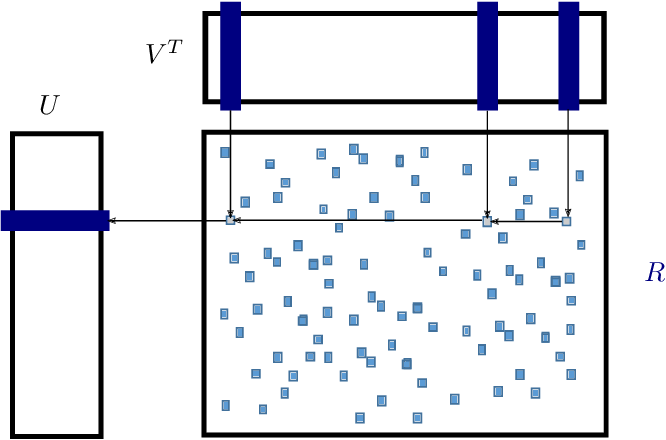 Figure 3 for A High-Performance Implementation of Bayesian Matrix Factorization with Limited Communication