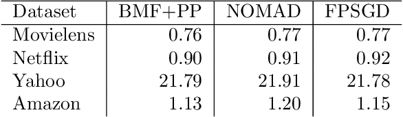 Figure 4 for A High-Performance Implementation of Bayesian Matrix Factorization with Limited Communication